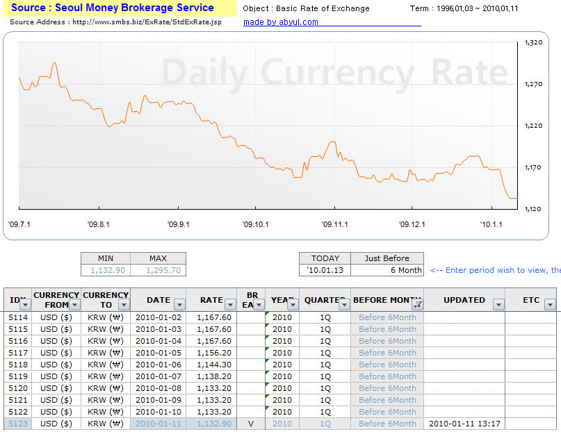 DailyCurrencyRate_19960103-20100112-2.jpg