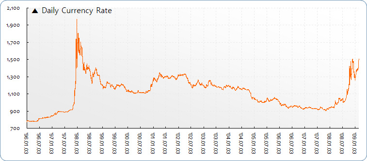 DailyCurrencyRate_Chart-1.jpg
